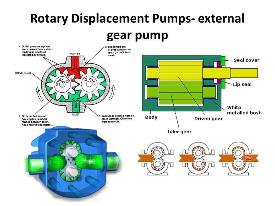 Rotary Displacement Pumps- external gear pump