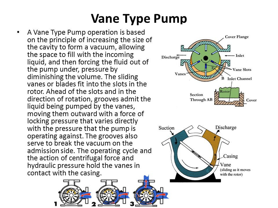 Vane Type Pump