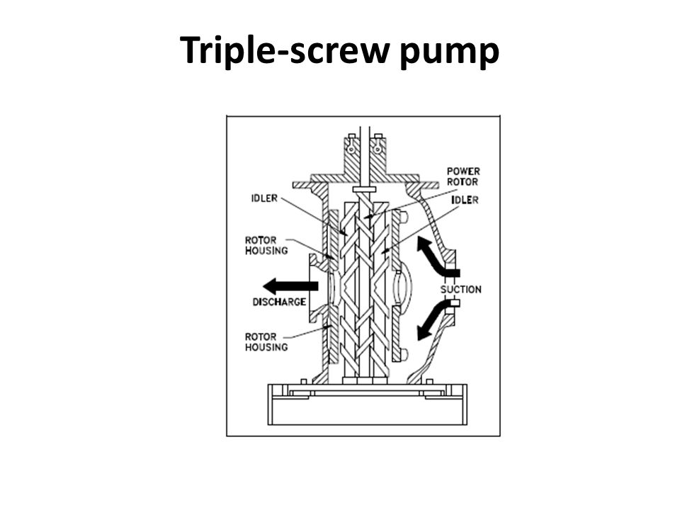 pumps and pumping theory