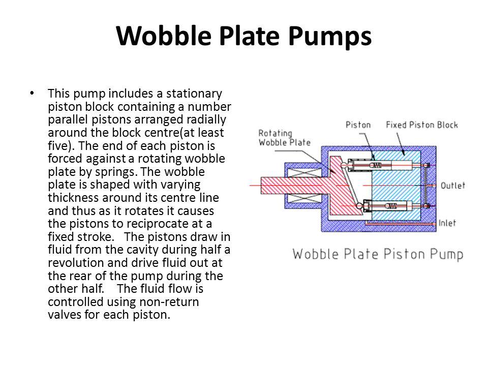 Wobble Plate Pumps