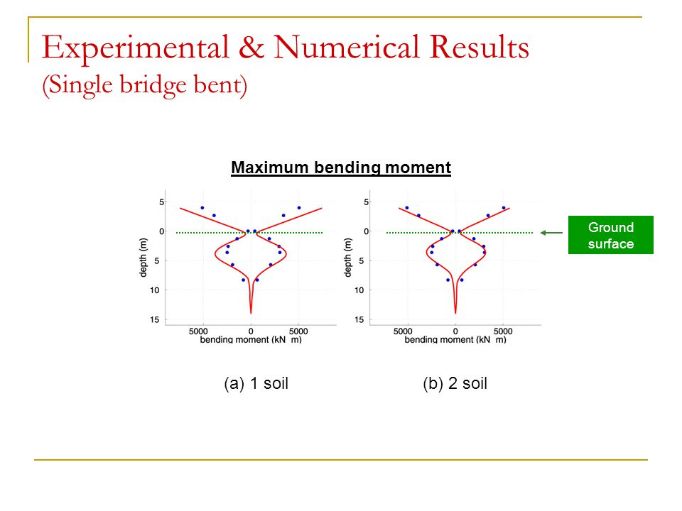 Experimental & Numerical Results (Single bridge bent)
