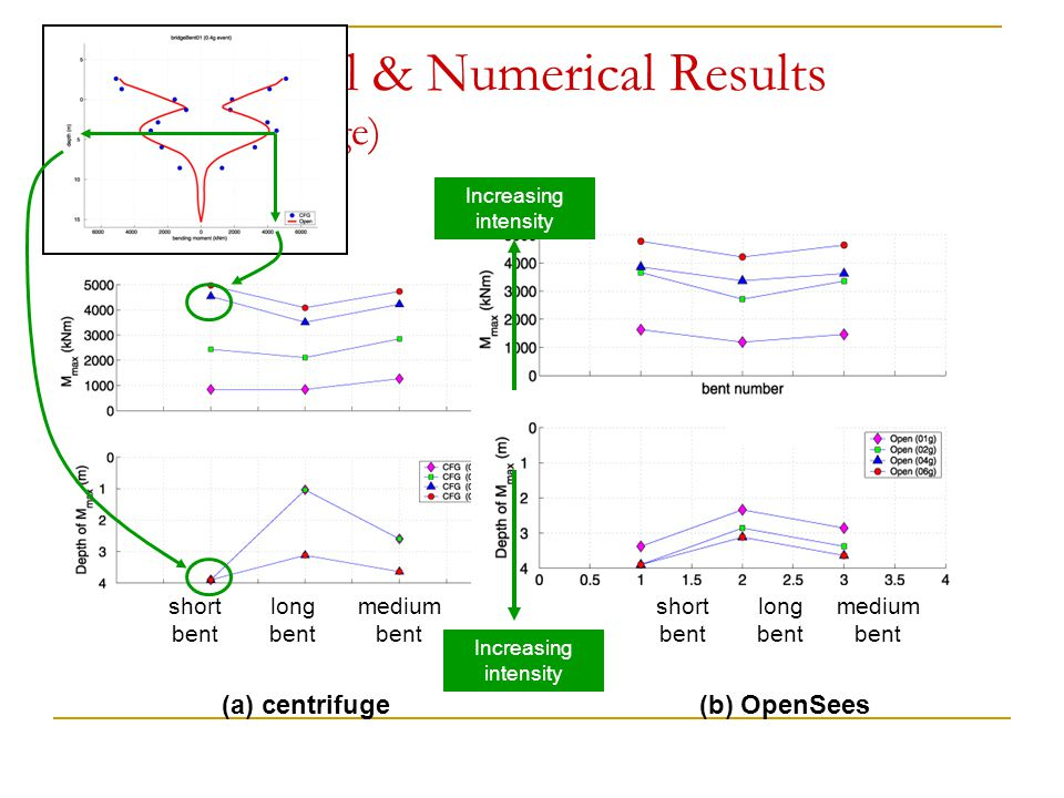 Experimental & Numerical Results (Two-Span Bridge)