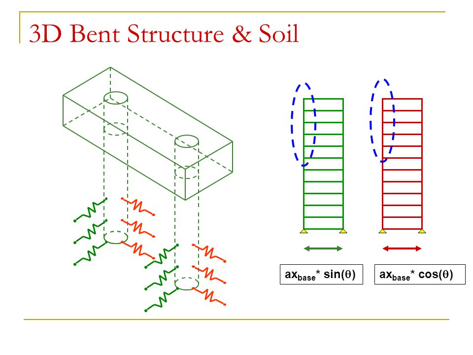 3D Bent Structure & Soil axbase* sin() axbase* cos()
