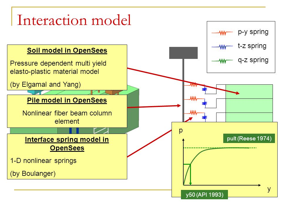 Interface spring model in OpenSees