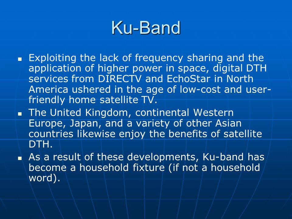 Ku-Band