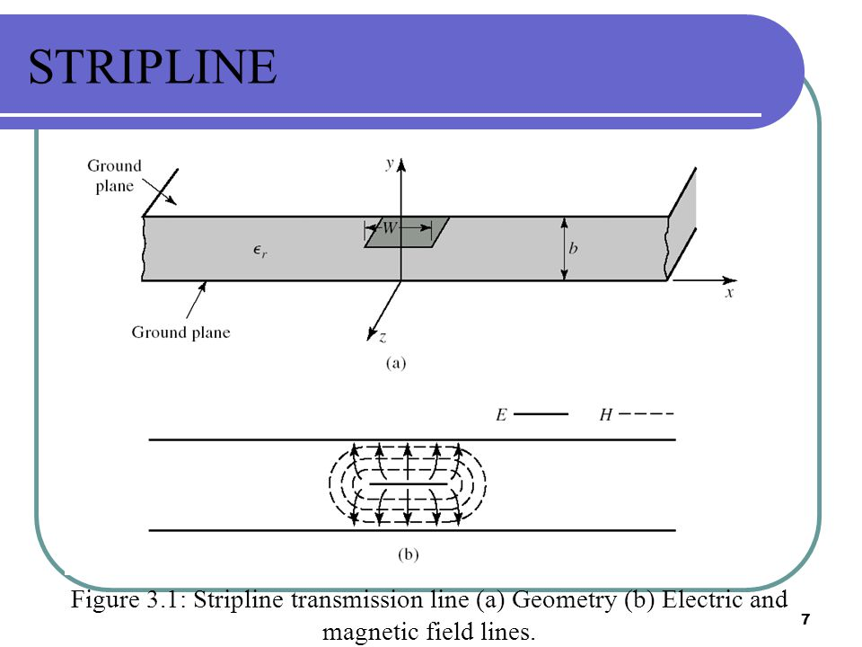 STRIPLINE Figure 3.1: Stripline transmission line (a) Geometry (b) Electric and magnetic field lines.