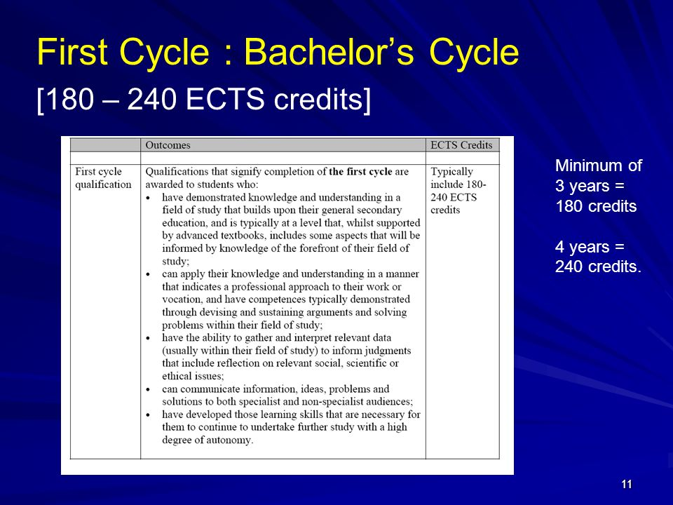First Cycle : Bachelor's Cycle