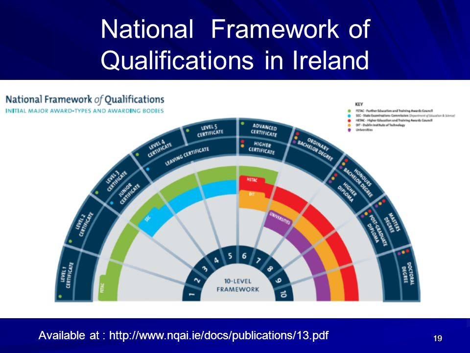 National Framework of Qualifications in Ireland