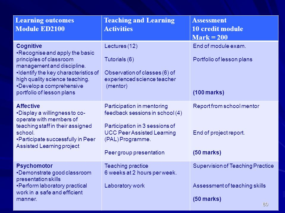Teaching and Learning Activities Assessment 10 credit module