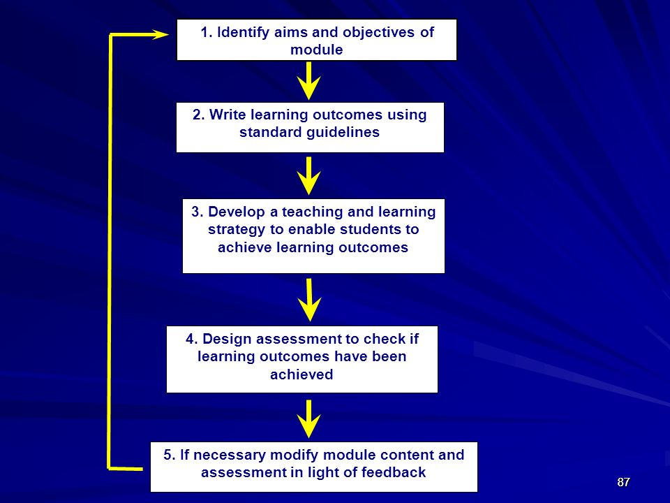 1. Identify aims and objectives of module