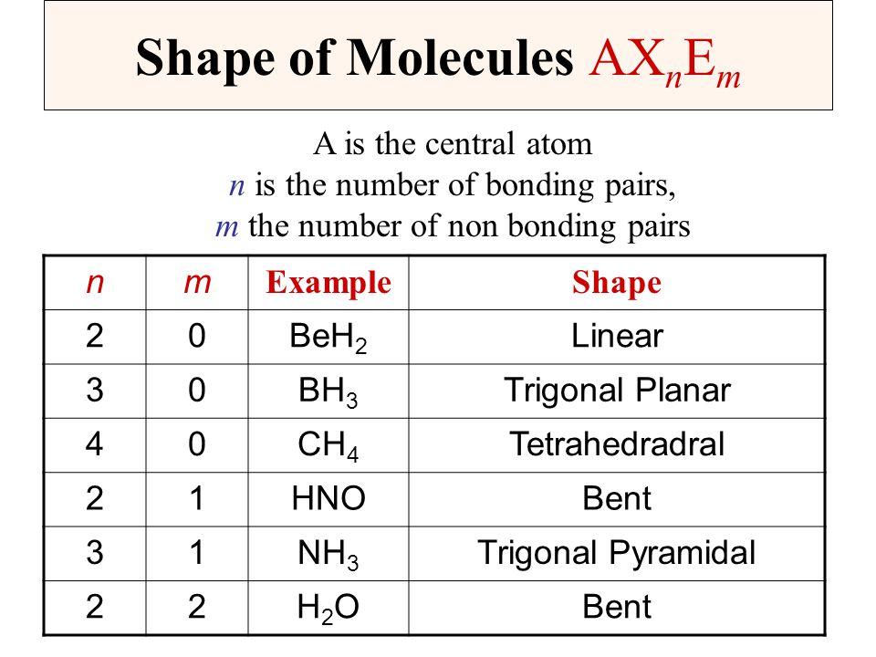 Shape of Molecules AXnEm
