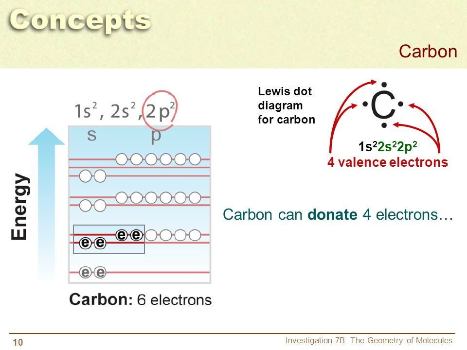 Carbon Carbon can donate 4 electrons… 1s22s22p2 4 valence electrons