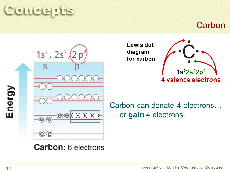 Carbon Carbon can donate 4 electrons… … or gain 4 electrons. 1s22s22p2