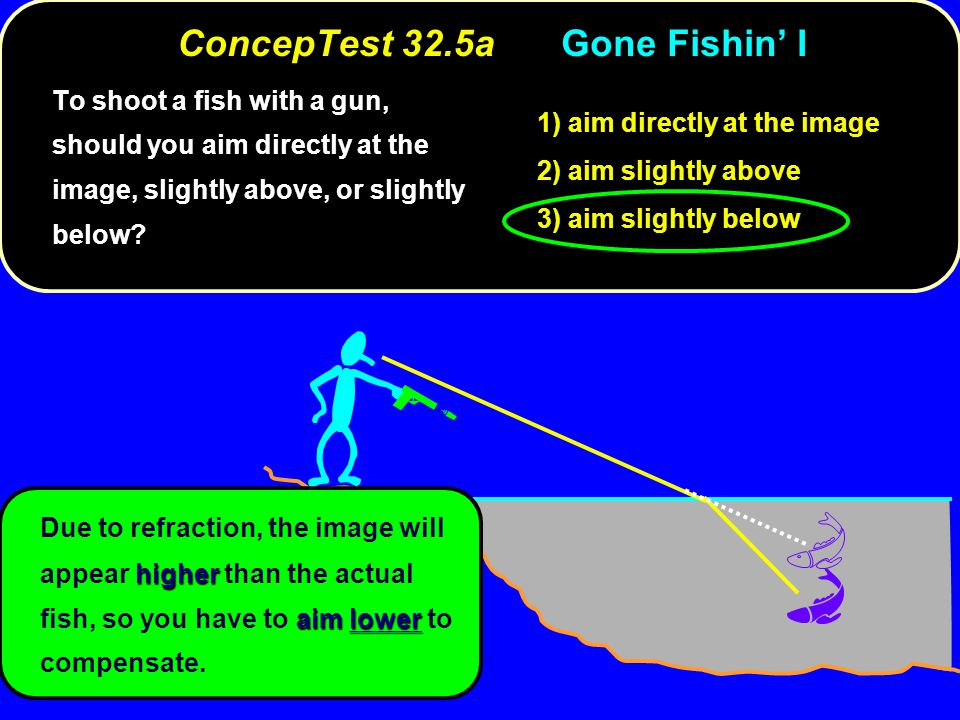ConcepTest 32.5a Gone Fishin' I