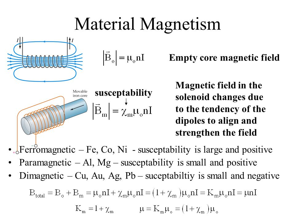 Material Magnetism Empty core magnetic field