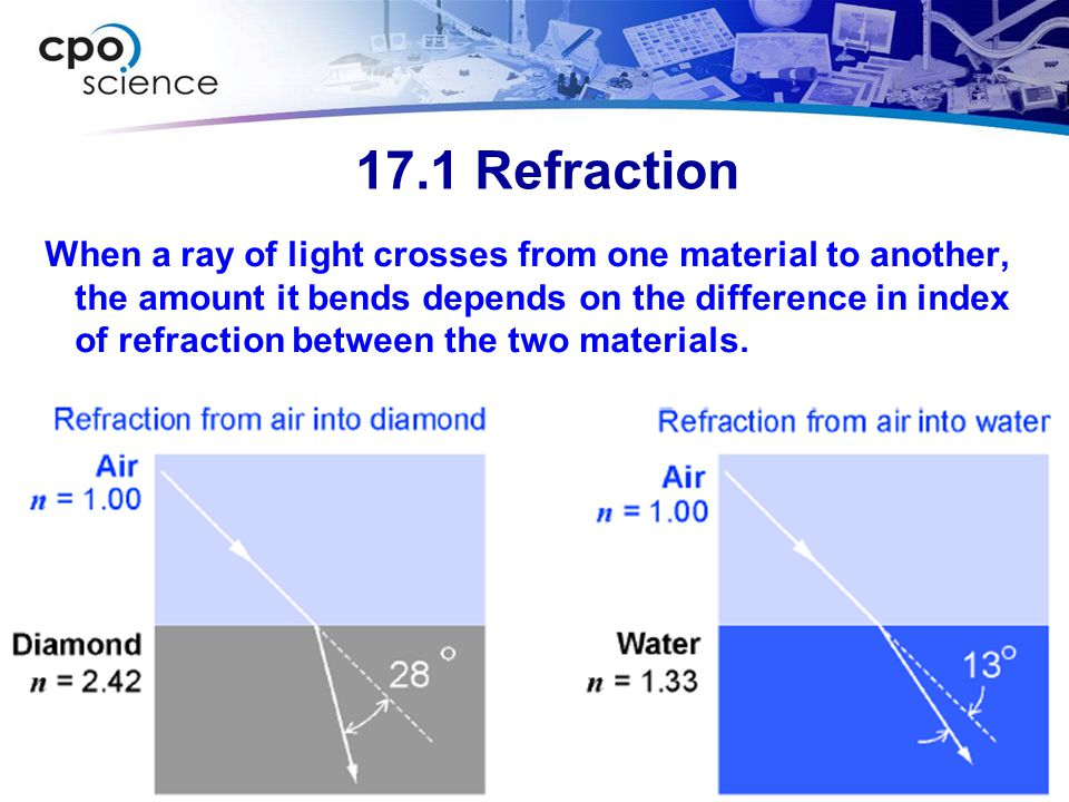 17.1 Refraction