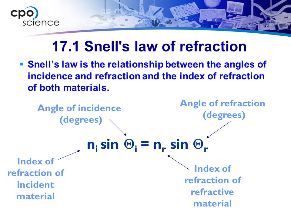 17.1 Snell s law of refraction