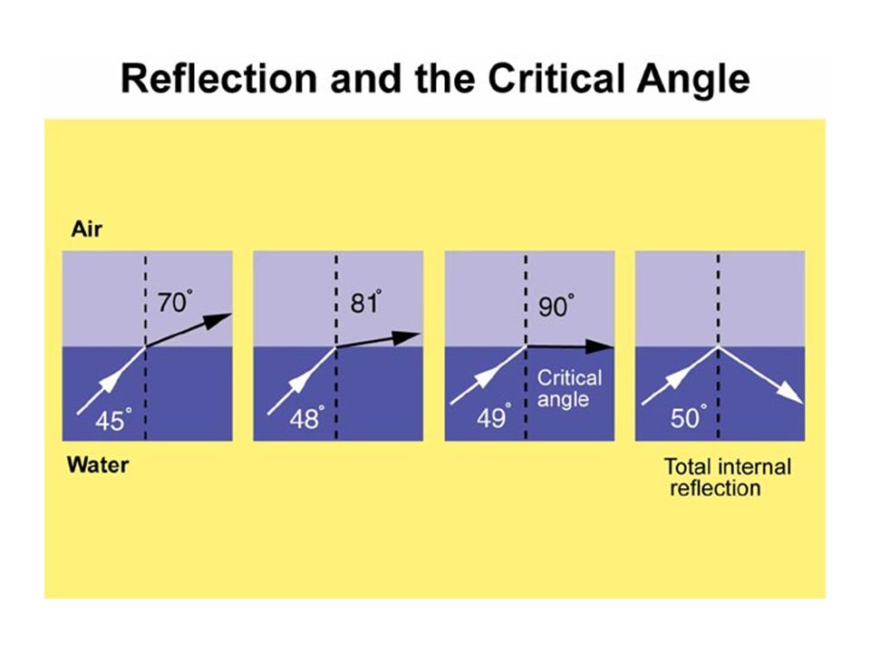 The angle at which light begins reflecting back into a refractive material is called
