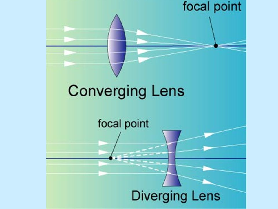 A converging lens bends an incident light ray parallel to the optical axis toward the focal point.