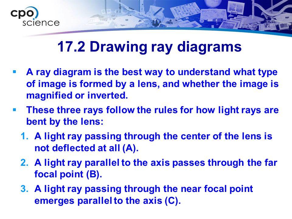17.2 Drawing ray diagrams