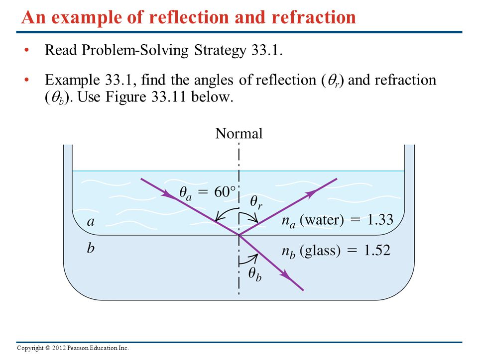 An example of reflection and refraction