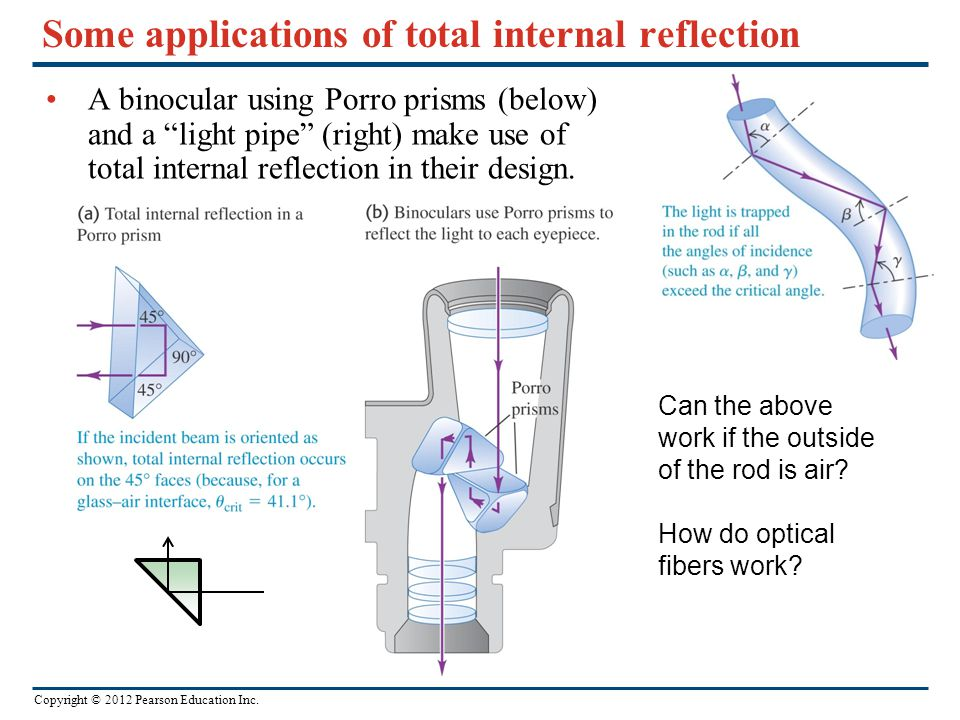 Some applications of total internal reflection