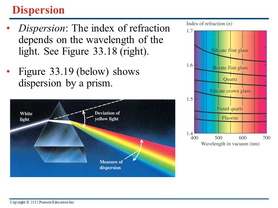 Dispersion Dispersion: The index of refraction depends on the wavelength of the light. See Figure 33.18 (right).
