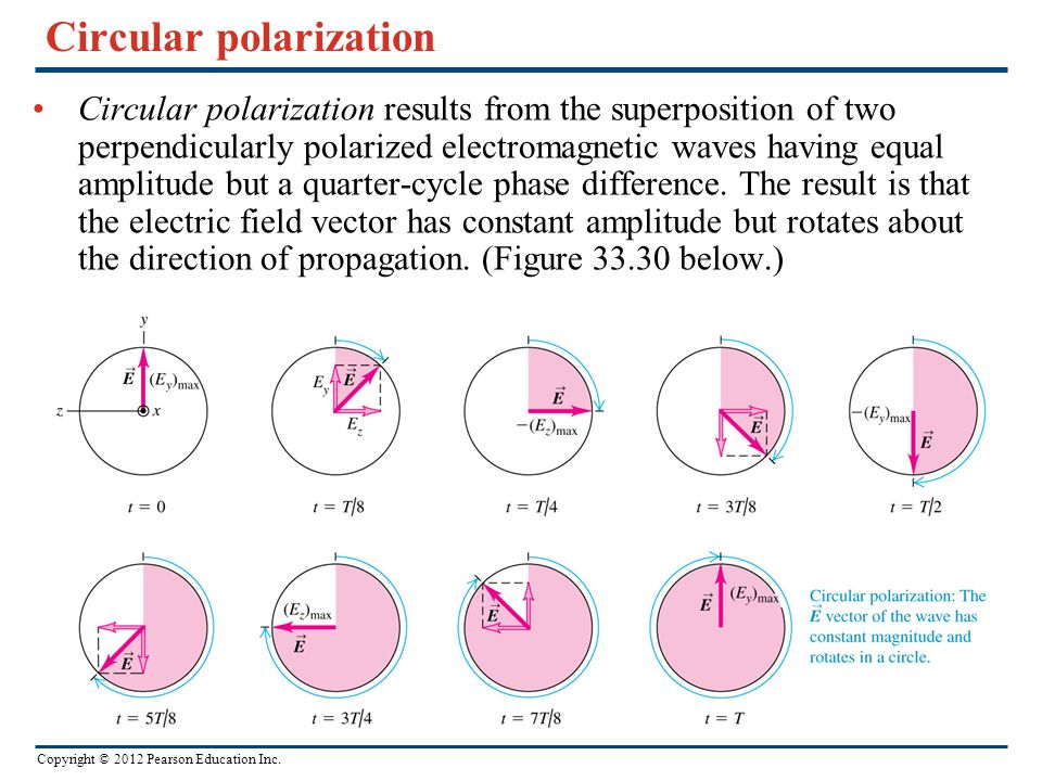 Circular polarization