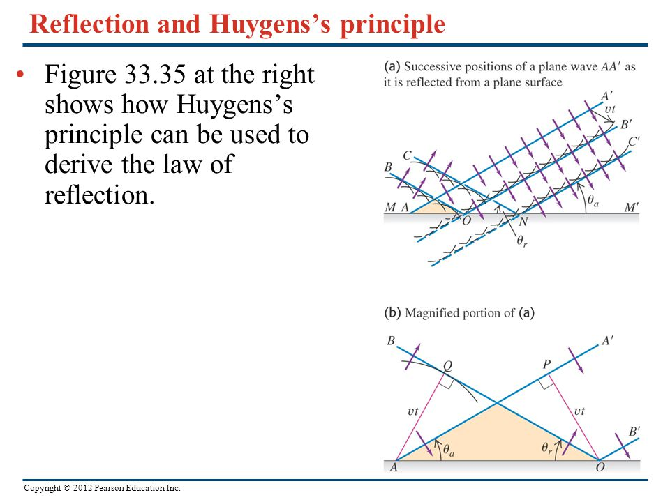 Reflection and Huygens's principle