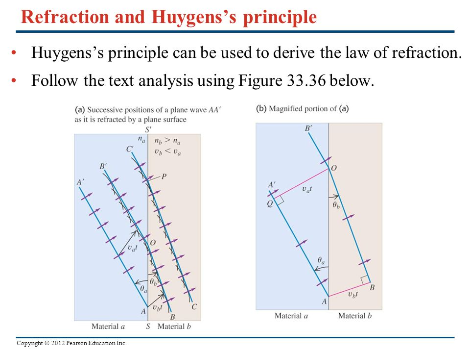 Refraction and Huygens's principle