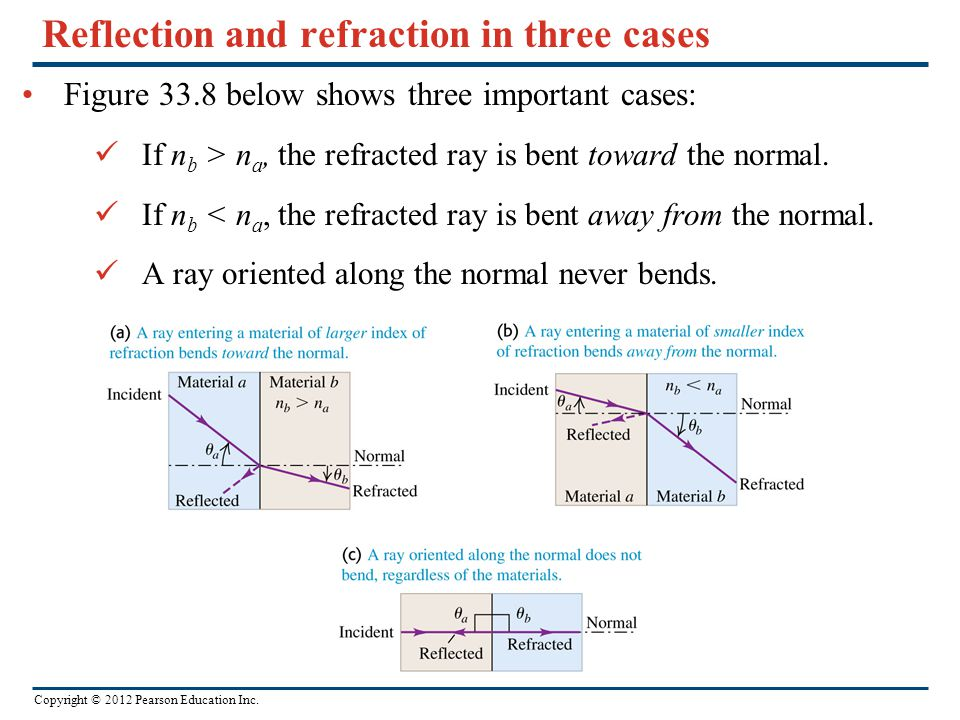 Reflection and refraction in three cases