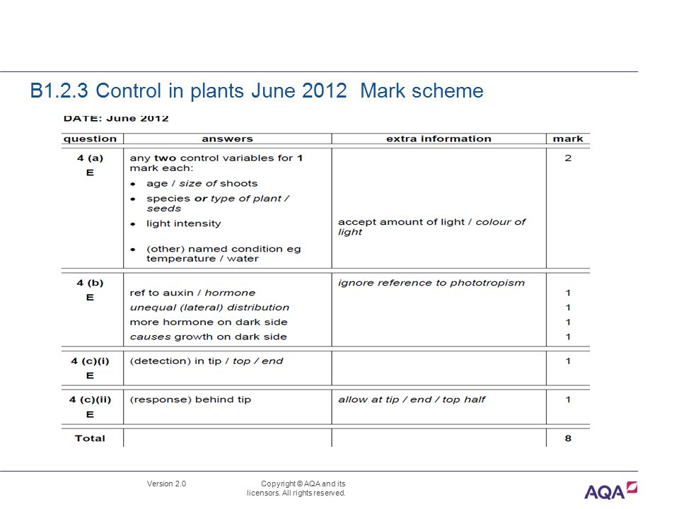 B1.2.3 Control in plants June 2012 Mark scheme