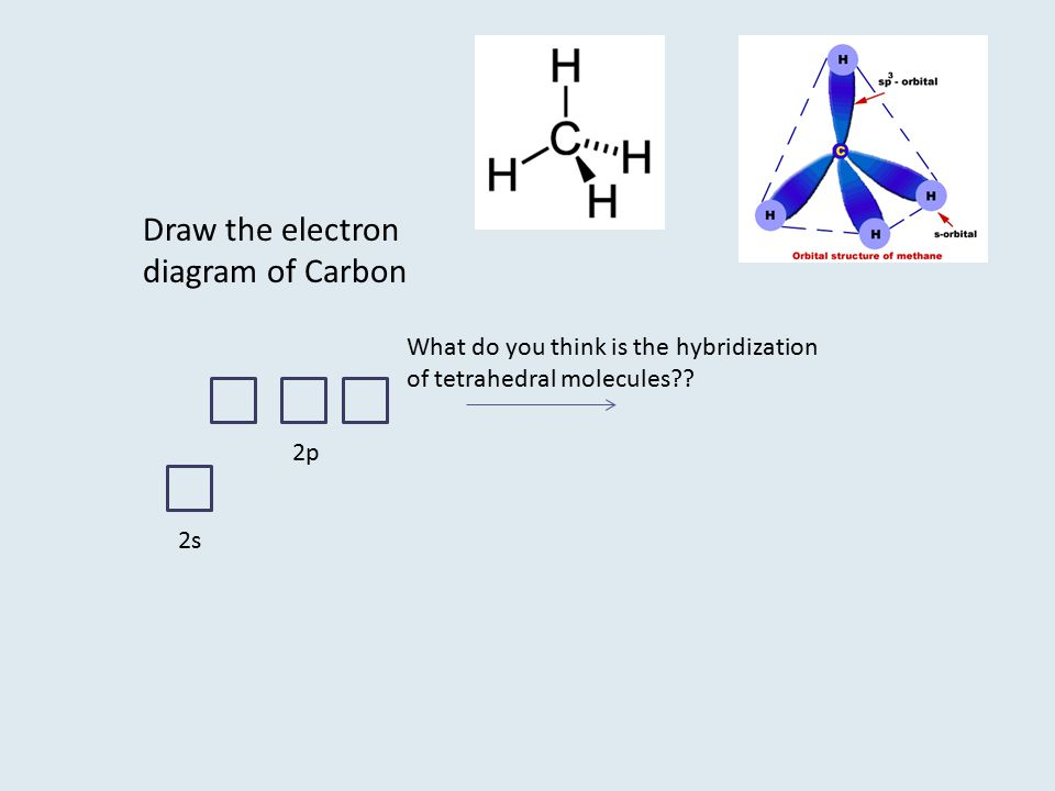 Draw the electron diagram of Carbon