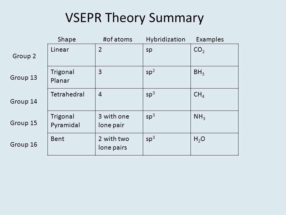 VSEPR Theory Summary Shape #of atoms Hybridization Examples Linear 2