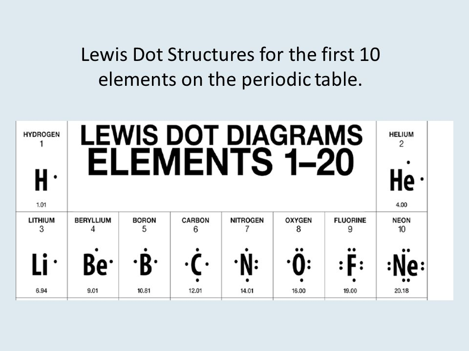 Lewis Dot Structures for the first 10 elements on the periodic table.