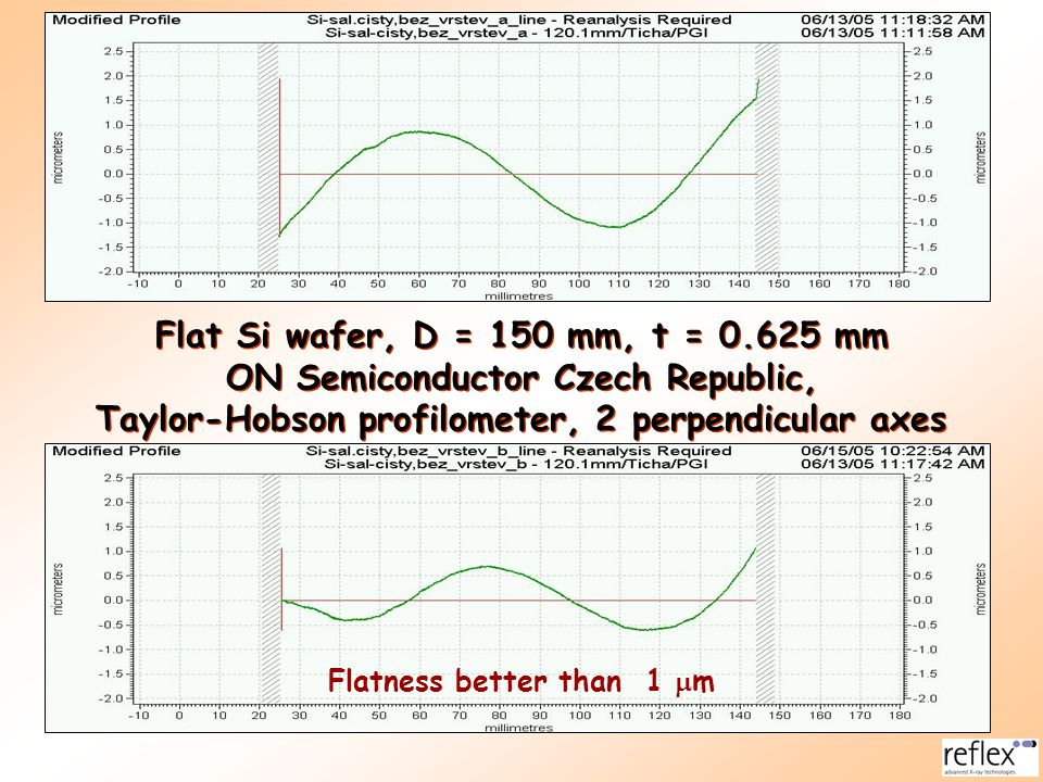 ON Semiconductor Czech Republic,