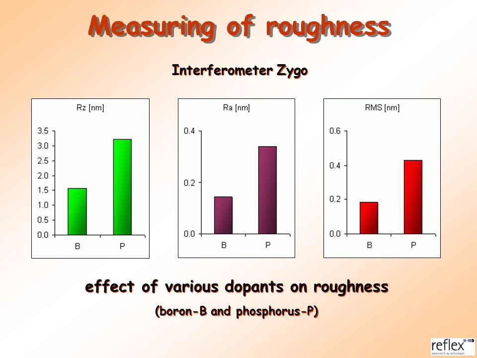 Measuring of roughness effect of various dopants on roughness