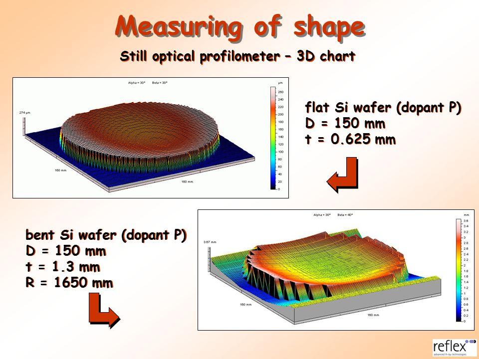 Measuring of shape Still optical profilometer – 3D chart
