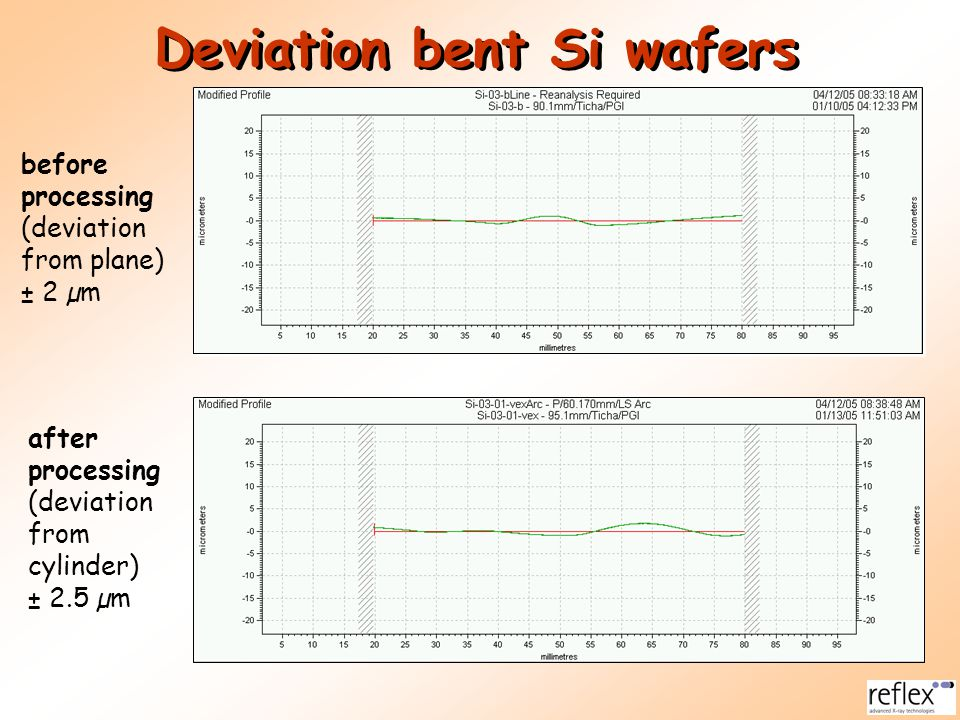 Deviation bent Si wafers