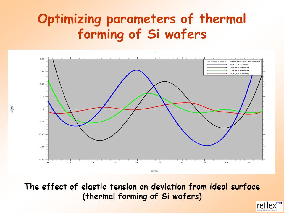 Optimizing parameters of thermal forming of Si wafers