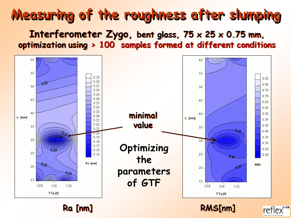 Measuring of the roughness after slumping
