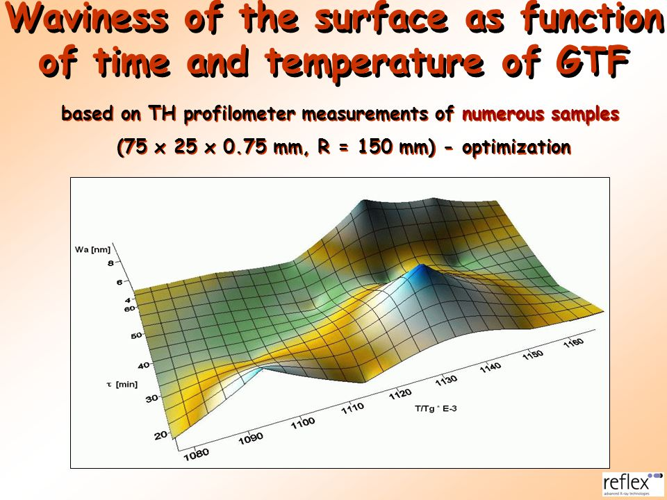 Waviness of the surface as function of time and temperature of GTF