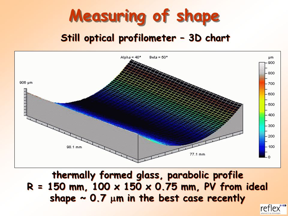 thermally formed glass, parabolic profile