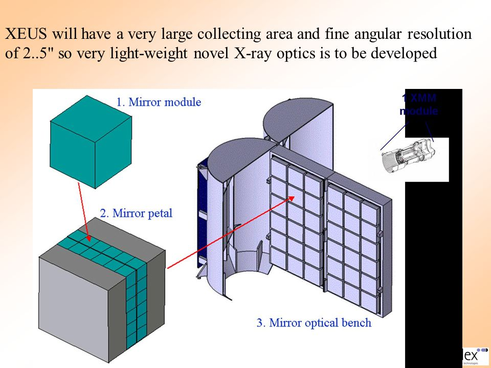 XEUS will have a very large collecting area and fine angular resolution of 2..5 so very light-weight novel X-ray optics is to be developed