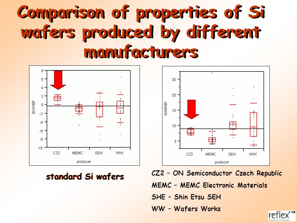 Comparison of properties of Si wafers produced by different manufacturers