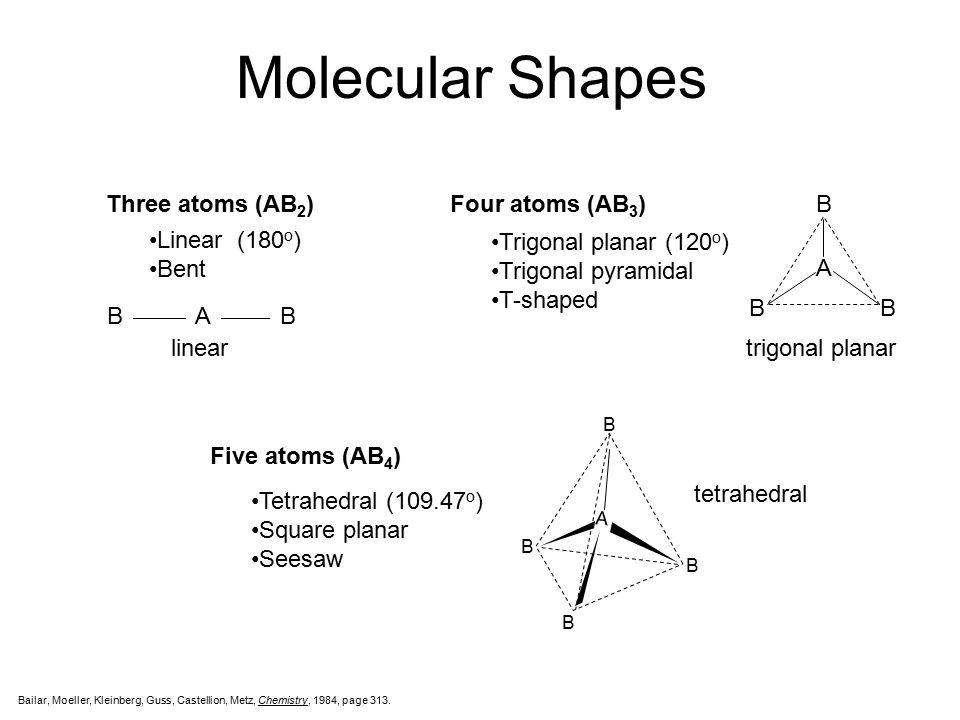 Molecular Shapes Three atoms (AB2) Linear (180o) Bent B A linear
