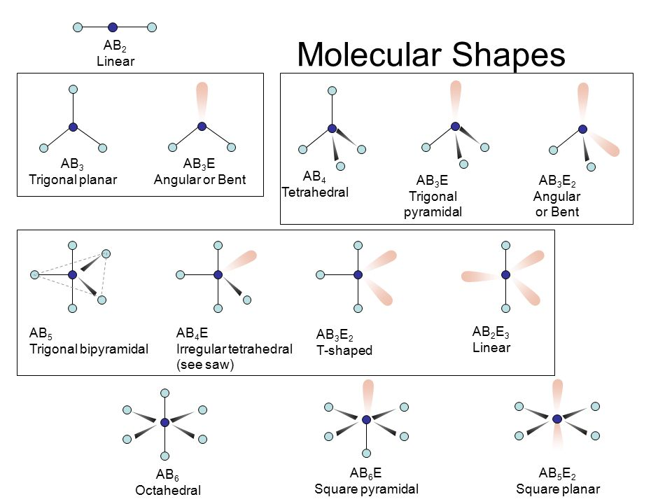 Molecular Shapes AB2 Linear AB3 Trigonal planar AB3E Angular or Bent