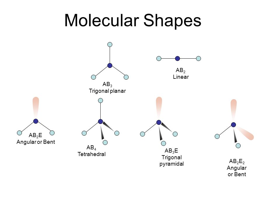 Molecular Shapes AB2 Linear AB3 Trigonal planar AB2E Angular or Bent