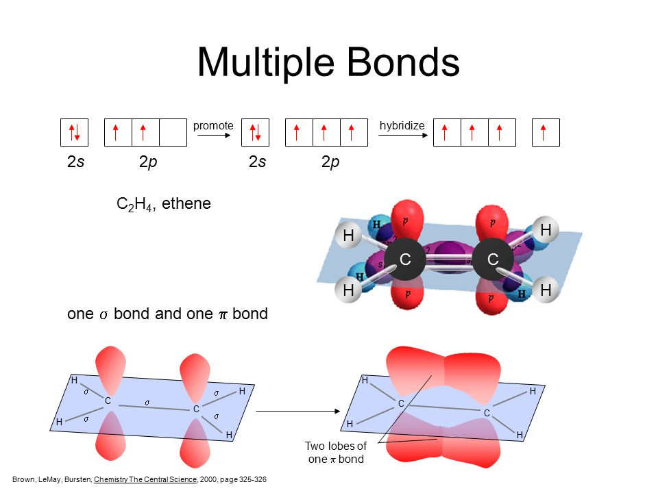 Multiple Bonds 2s 2p 2s 2p sp2 2p C2H4, ethene H C