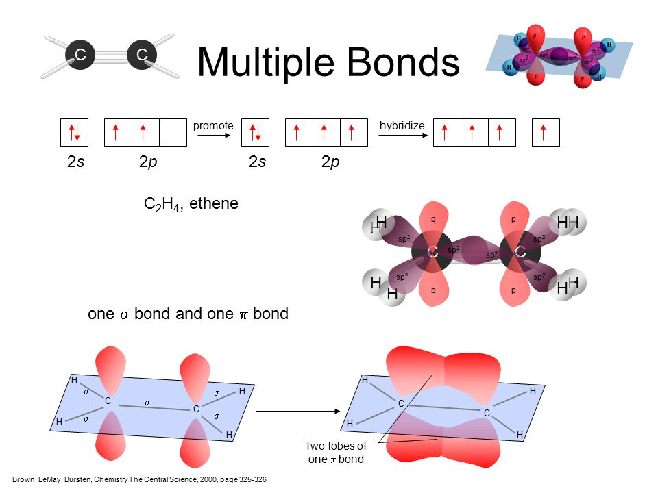 Multiple Bonds C 2s 2p 2s 2p sp2 2p C2H4, ethene H C H